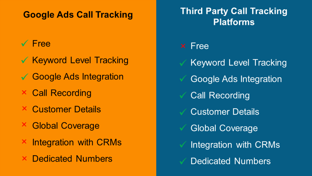 Google Ads vs. Third Party Call Tracking