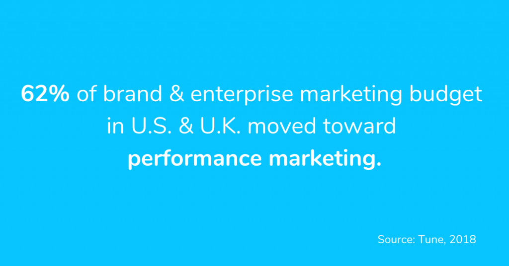 Performance-Marketing-Statistics-in-US-UK
